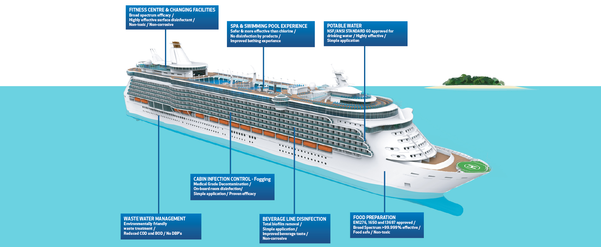 The uses of EndoSan onboard a cruise liner or ferry